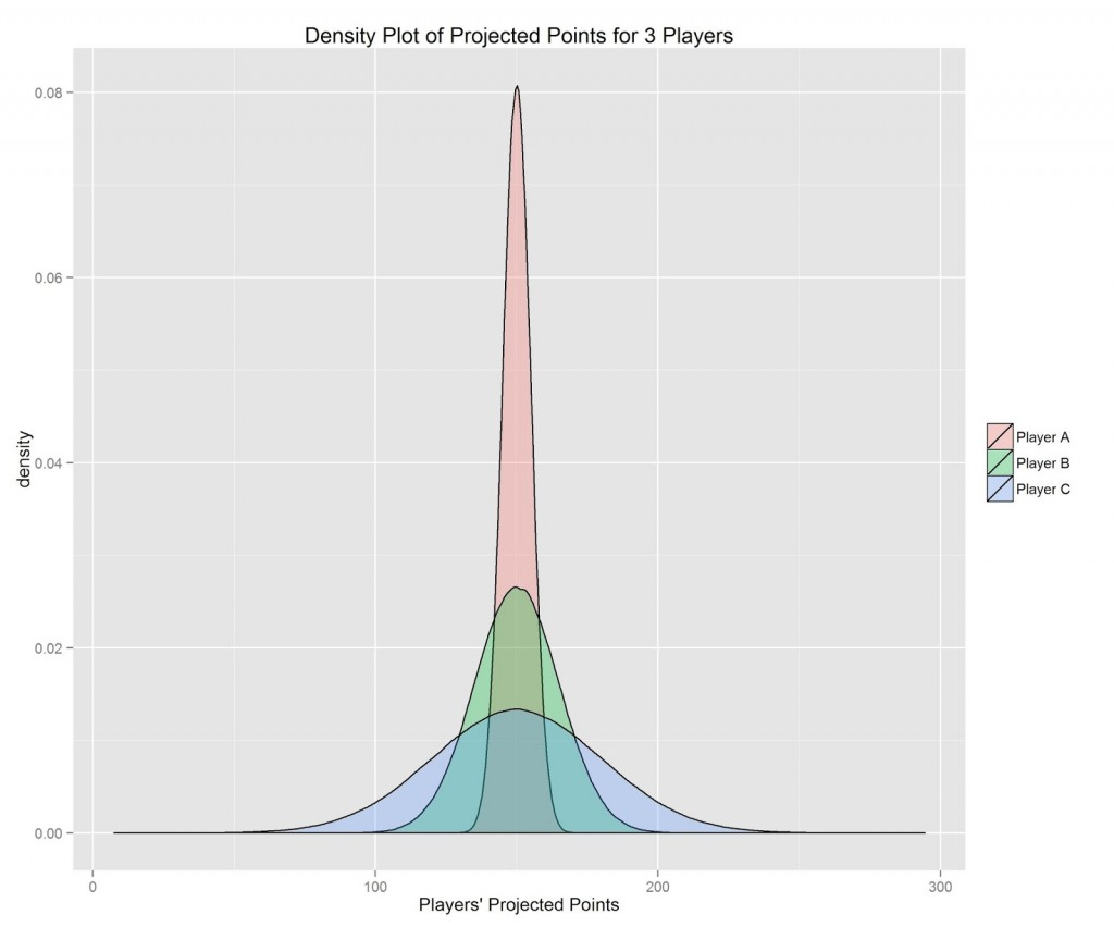 Understanding Fantasy Football Risk