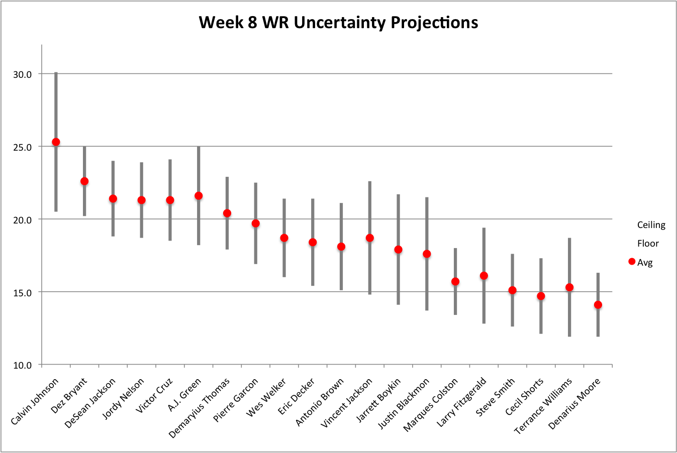 week 8 fantasy football projections