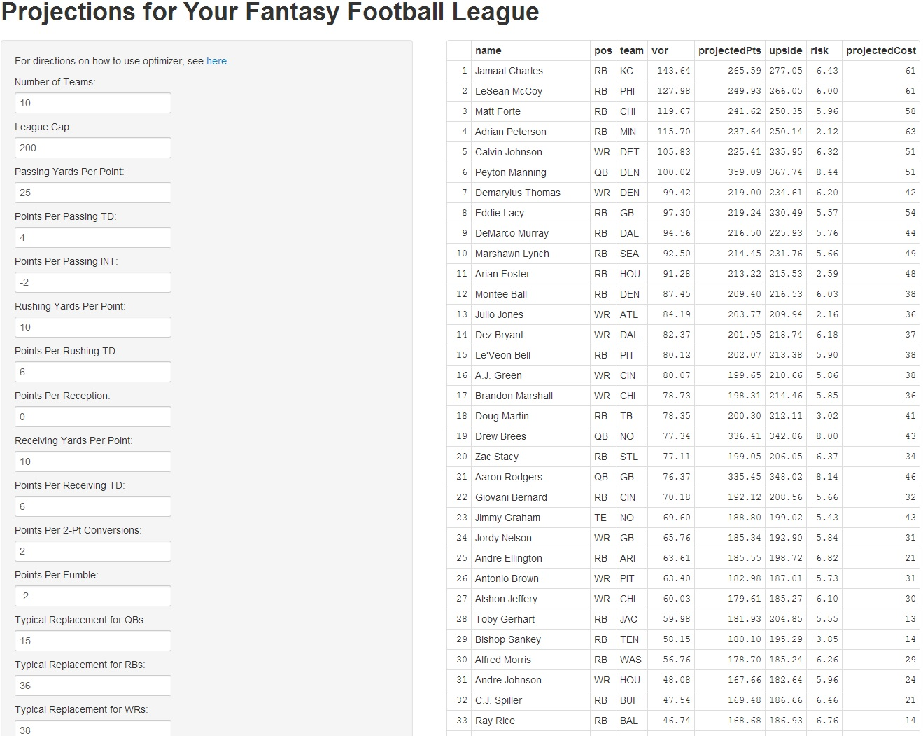 free custom fantasy football rankings