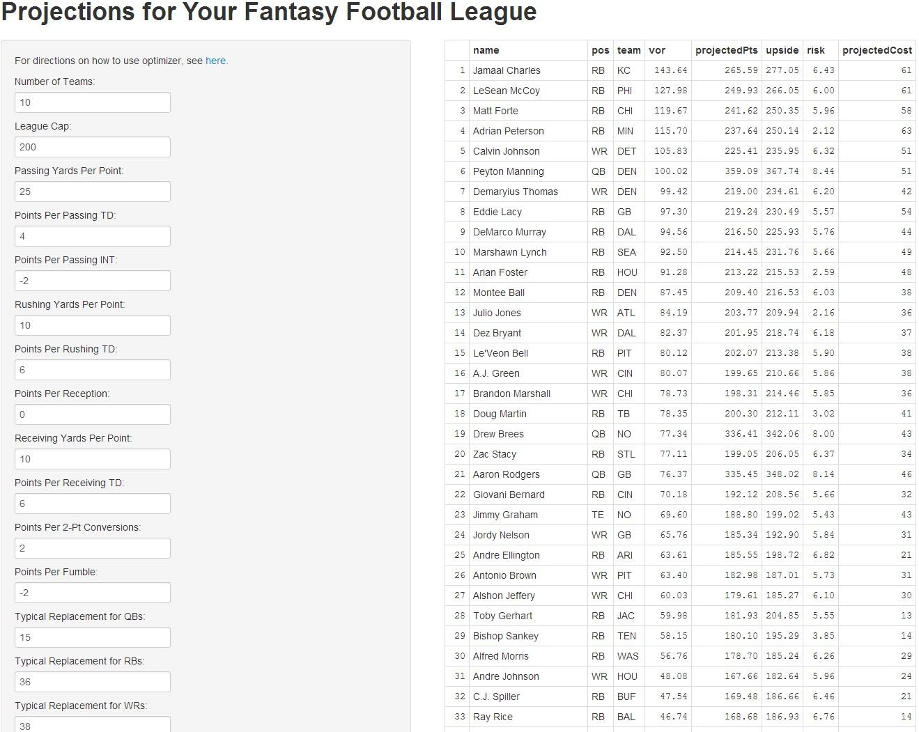 free custom fantasy football rankings