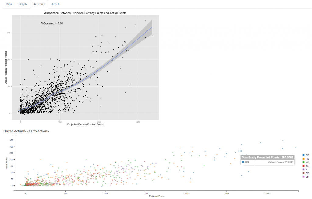 Examining the Accuracy of Fantasy Football Projections with an Interactive Scatterplot in R