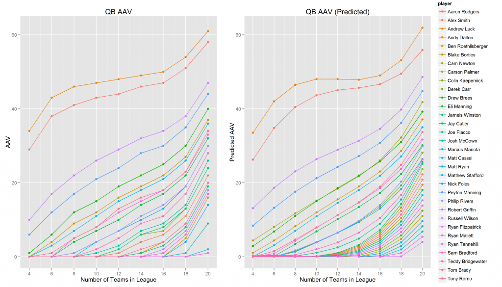 How Do Auction Values Differ by the Number of Teams in Your League? A Multilevel Model